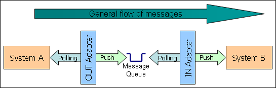 Shows System A feeding a message queue feeding System B