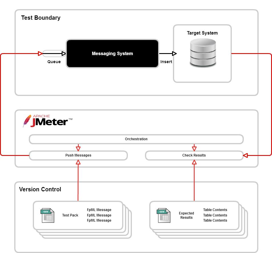JMeter_Automated_Testing_V0.1